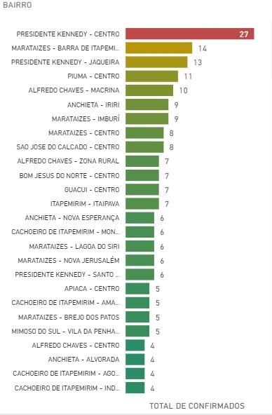 Lista bairros com mais casos no Sul do ES